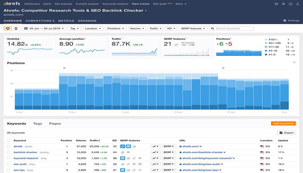 ابزار Rank Tracker یا ردیابی رتبه
