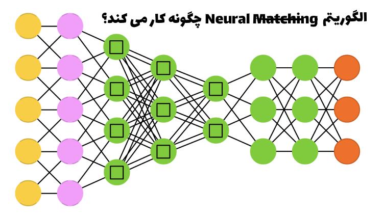 الگوریتم Neural matchin چگونه کار می کند